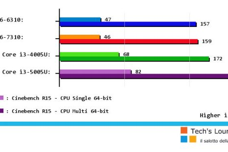 Comparatif processeur amd a6-7310 / Avis & Test & Prix / Meilleur TOP 10