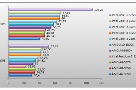 Comparatif processeur amd a9 / Avis & Test & Prix / Meilleur TOP 10