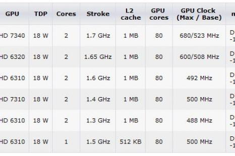 Comparatif processeur amd e1 / Avis & Test & Prix / Meilleur TOP 10