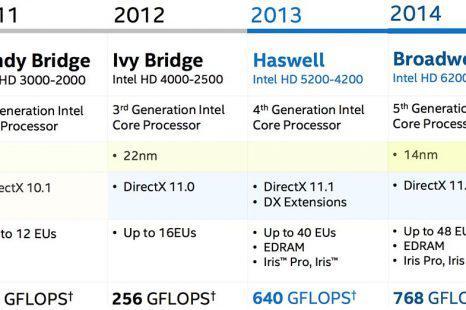 Comparatif processeur intel 6eme generation / Avis & Test & Prix / Meilleur TOP 10