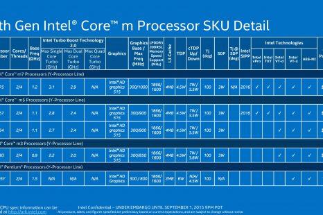 Comparatif processeur intel core m / Avis & Test & Prix / Meilleur TOP 10